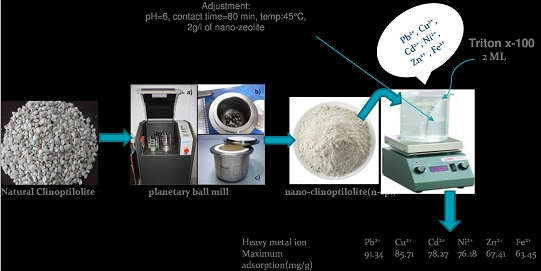 Application of a Novel Surfactant-Modified Natural Nano-Zeolite for Removal of Heavy Metals from Drinking Water