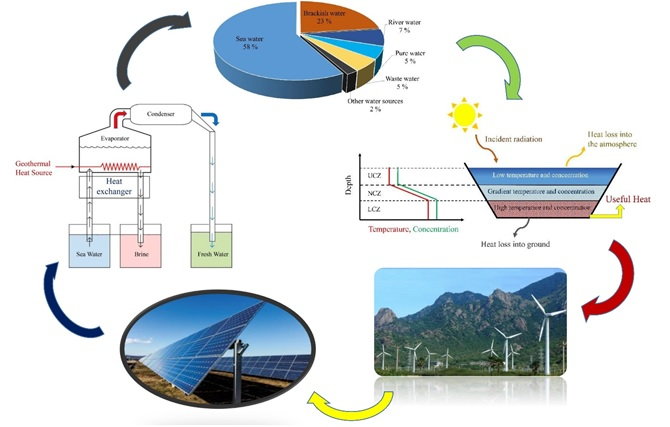 Utilization of Sustainable Energies for Purification of Water
