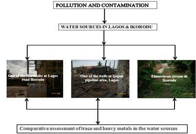 Comparative Assessment of Trace and Heavy Metals in Available Drinking Water From Different Sources in the Centre of Lagos and off Town (Ikorodu LGA) of Lagos State, Nigeria