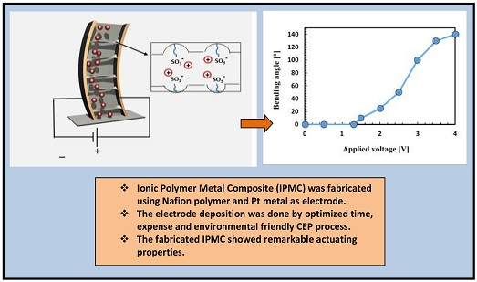 Optimization of Ionic Polymer Metal Composite Fabrication via Chemical Electroless Plating Method; Actuation Application Study