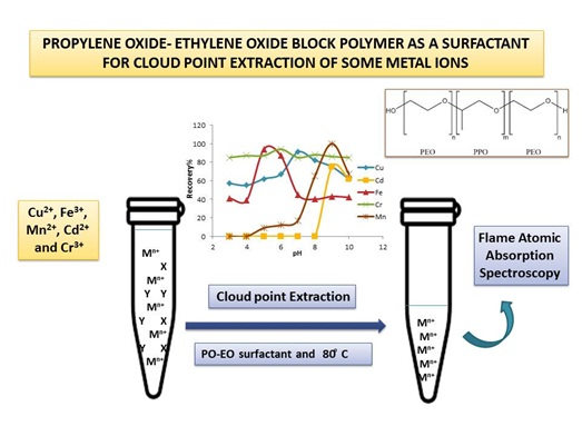 Propylene Oxide−Ethylene Oxide Block Polymer as a Surfactant for Cloud Point Extraction of Some Metal Ions