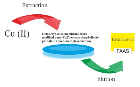 Preconcentration and Separation of Ultra-Trace Cu (II) with Disks of Octadecyl Silica Membrane Modified Nano-Fe3O4-Encapsulated-Dioctyl Phthalate and Linked-Diethylenetriamine