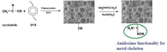 Synthesis of Acrylonitrile Based High Internal Phase Emulsion Monoliths and their Application in Recovery of Heavy Metal Ions