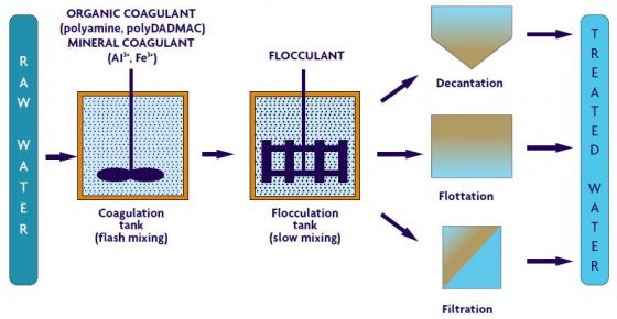 Prospects and Challenges of Using Coagulation-Flocculation method in the treatment of Effluents