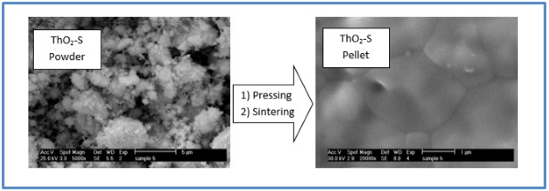 Preparation of ThO2 as a structural analogue for nuclear fuel via surfactant-templated sol-gel route