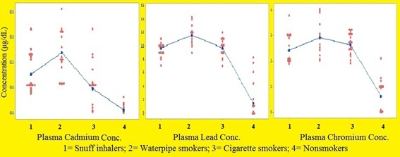 Plasma concentration of cadmium, lead and chromium in smokers and nonsmokers in Tripoli, Libya: A comparative study