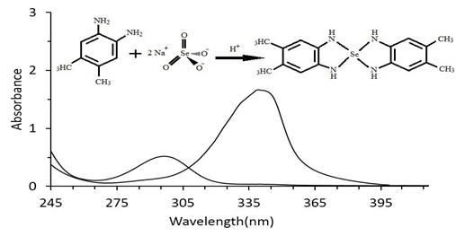 Spectrophotometric Determination of Selenium (IV) Using 4,5-diamino-o-xylene as a New Chromogenic Reagent