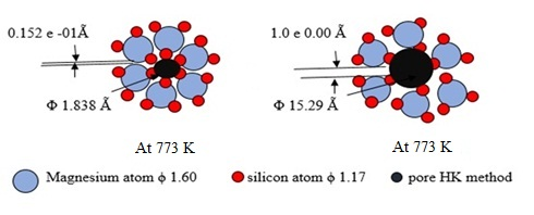 Thermal dislocation and physical changes during preparation of active silicate of group 2 Periods 3, 4 and 5 elements from spent fines of finishing crystal glass