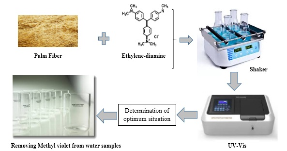 Optimization of Important Factors on the Adsorption of Methyl Violet by Modified Palm Fiber Using Experimental Design Method