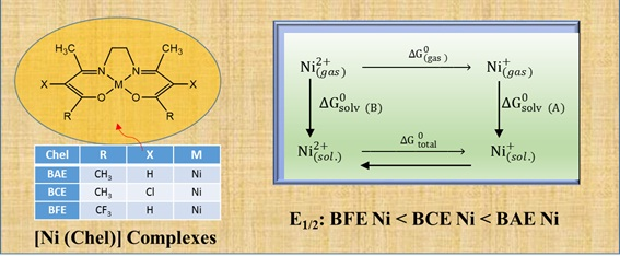 Study of Electrochemical and Electronical Properties on the Some Schiff Base Ni Complexes in DMSO Solvent by Computational Methods