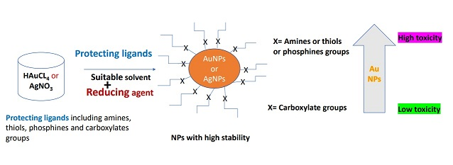 Comparison of Chemical and Biological Properties of Metal Nanoparticles (Au, Ag), with Metal Oxide Nanoparticles (ZnO-NPs) and their Applications