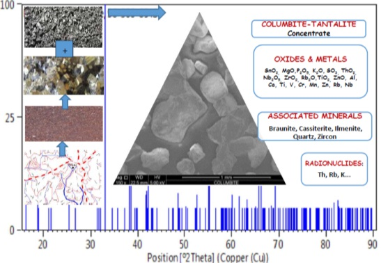 Mineralogy and Pollution Status of Columbite-Tin Ore Contaminated Soil
