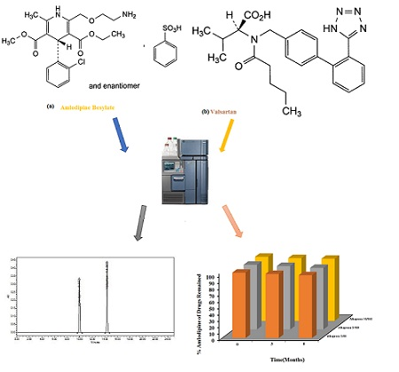 Simultaneous Determination of Amlodipine Besylate, Valsartan, and Its Related Substances in Their Film-Coated Tablets Dosage form by RP-HPLC Method