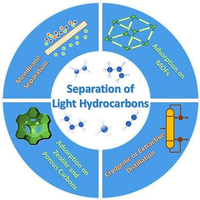 Separation of Light Hydrocarbons: A Minireview