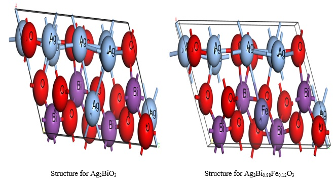 Electronics Structure and Optical Properties of Ag2BiO3, (Ag2)0.88Fe0.12BiO3: A First Principle Approach