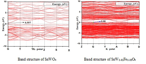 Theoretical Investigation of Doping Effect of Fe for SnWO4 in Electronic Structure and Optical Properties: DFT Based First Principle Study