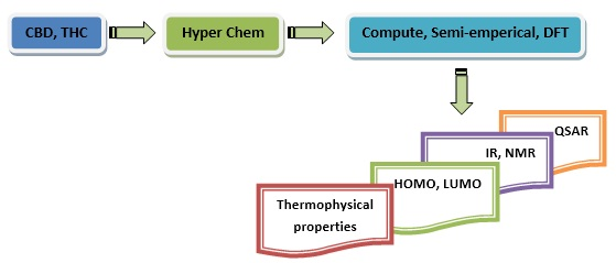 The Theoretical Prediction of Thermophysical properties, HOMO, LUMO, QSAR and Biological Indics of Cannabinoids (CBD) and Tetrahhdrocannabinol (THC) by Computational Chemistry